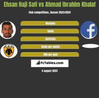 Ehsan Haji Safi vs Ahmad Ibrahim Khalaf h2h player stats