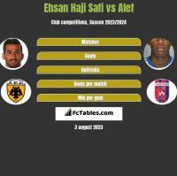 Ehsan Haji Safi vs Alef h2h player stats