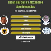 Ehsan Haji Safi vs Alexandros Apostolopoulos h2h player stats