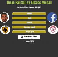 Ehsan Haji Safi vs Alexios Michail h2h player stats