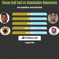 Ehsan Haji Safi vs Anastasios Bakesetas h2h player stats