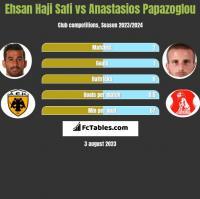 Ehsan Haji Safi vs Anastasios Papazoglou h2h player stats