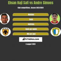 Ehsan Haji Safi vs Andre Simoes h2h player stats