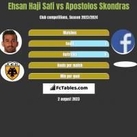 Ehsan Haji Safi vs Apostolos Skondras h2h player stats