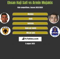 Ehsan Haji Safi vs Armin Mujakic h2h player stats
