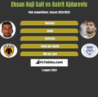 Ehsan Haji Safi vs Astrit Ajdarevic h2h player stats