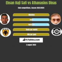 Ehsan Haji Safi vs Athanasios Dinas h2h player stats