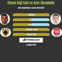 Ehsan Haji Safi vs Azer Busuladic h2h player stats