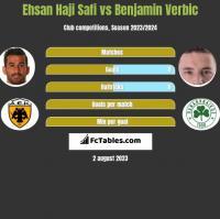 Ehsan Haji Safi vs Benjamin Verbic h2h player stats