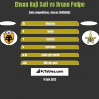 Ehsan Haji Safi vs Bruno Felipe h2h player stats