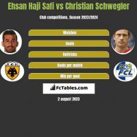 Ehsan Haji Safi vs Christian Schwegler h2h player stats
