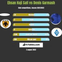 Ehsan Haji Safi vs Denis Garmash h2h player stats