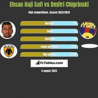 Ehsan Haji Safi vs Dmitri Chigrinski h2h player stats
