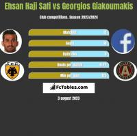 Ehsan Haji Safi vs Georgios Giakoumakis h2h player stats