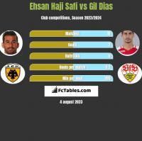 Ehsan Haji Safi vs Gil Dias h2h player stats