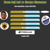 Ehsan Haji Safi vs Giorgos Manousos h2h player stats