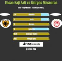 Ehsan Haji Safi vs Giorgos Masouras h2h player stats