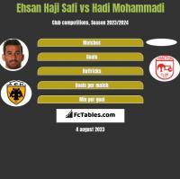 Ehsan Haji Safi vs Hadi Mohammadi h2h player stats