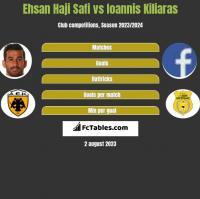 Ehsan Haji Safi vs Ioannis Kiliaras h2h player stats