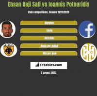 Ehsan Haji Safi vs Ioannis Potouridis h2h player stats