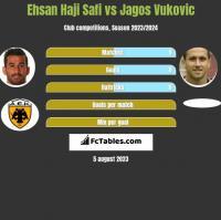 Ehsan Haji Safi vs Jagos Vukovic h2h player stats