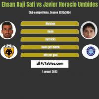 Ehsan Haji Safi vs Javier Horacio Umbides h2h player stats