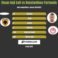 Ehsan Haji Safi vs Konstantinos Fortounis h2h player stats