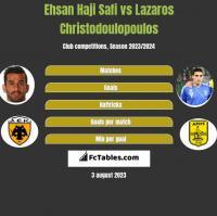 Ehsan Haji Safi vs Lazaros Christodulopulos h2h player stats