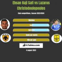 Ehsan Haji Safi vs Lazaros Christodoulopoulos h2h player stats