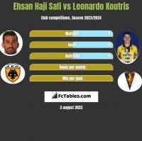 Ehsan Haji Safi vs Leonardo Koutris h2h player stats