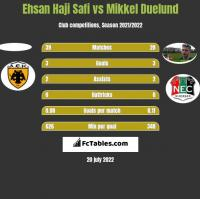 Ehsan Haji Safi vs Mikkel Duelund h2h player stats