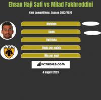 Ehsan Haji Safi vs Milad Fakhreddini h2h player stats