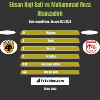 Ehsan Haji Safi vs Mohammad Reza Khanzadeh h2h player stats