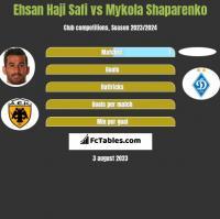 Ehsan Haji Safi vs Mykola Shaparenko h2h player stats