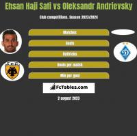 Ehsan Haji Safi vs Oleksandr Andrievsky h2h player stats