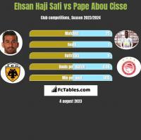 Ehsan Haji Safi vs Pape Abou Cisse h2h player stats