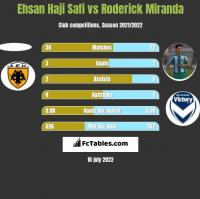 Ehsan Haji Safi vs Roderick Miranda h2h player stats