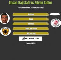Ehsan Haji Safi vs Silvan Sidler h2h player stats
