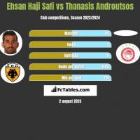 Ehsan Haji Safi vs Thanasis Androutsos h2h player stats