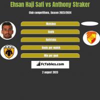 Ehsan Haji Safi vs Anthony Straker h2h player stats