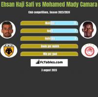 Ehsan Haji Safi vs Mohamed Mady Camara h2h player stats