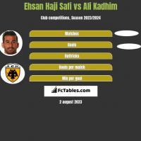 Ehsan Haji Safi vs Ali Kadhim h2h player stats