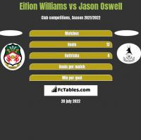 Eifion Williams vs Jason Oswell h2h player stats