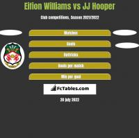 Eifion Williams vs JJ Hooper h2h player stats