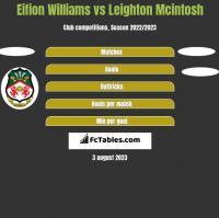 Eifion Williams vs Leighton Mcintosh h2h player stats