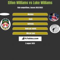 Eifion Williams vs Luke Williams h2h player stats