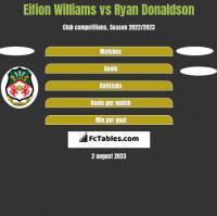 Eifion Williams vs Ryan Donaldson h2h player stats
