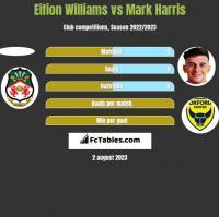 Eifion Williams vs Mark Harris h2h player stats
