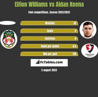 Eifion Williams vs Aidan Keena h2h player stats
