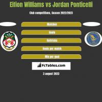 Eifion Williams vs Jordan Ponticelli h2h player stats